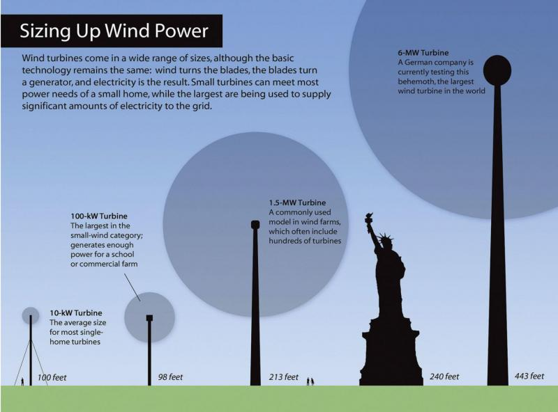 Exellent Wind Energy Facts To Inspiration